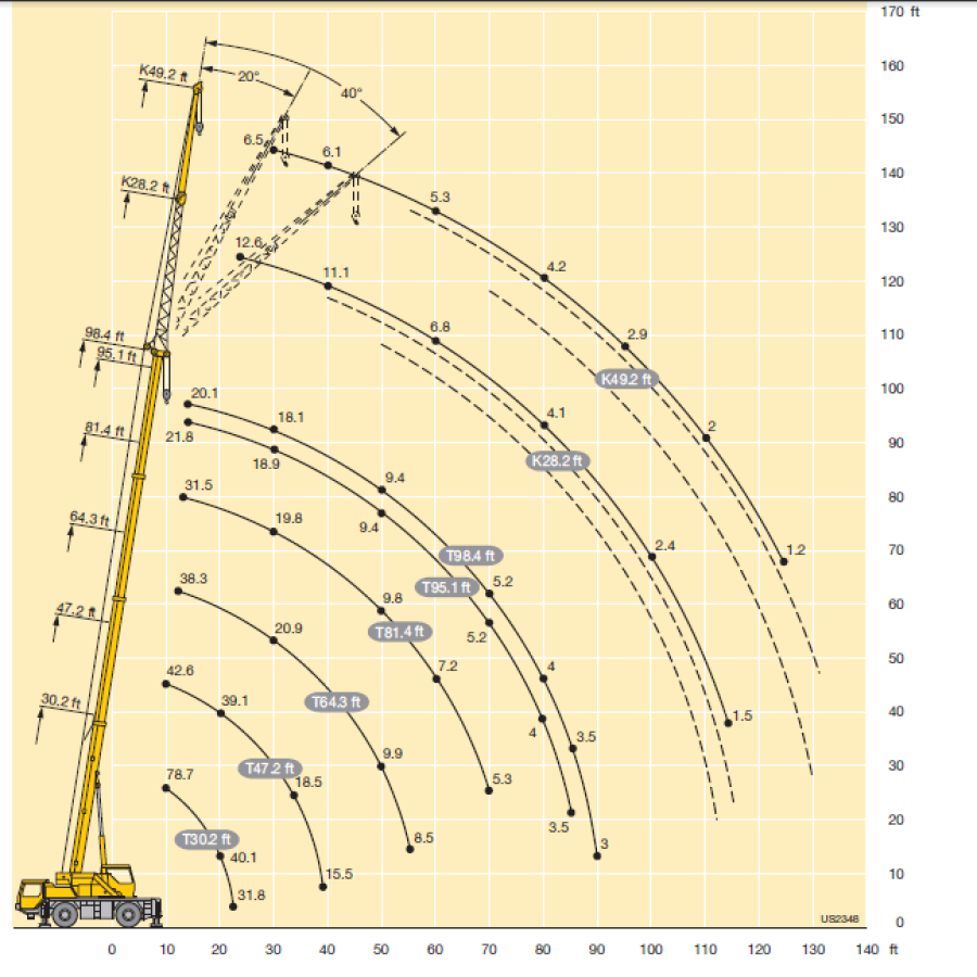 Crane lifting capacity chart